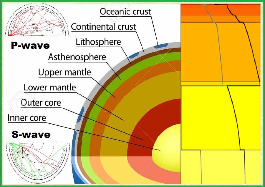 The Earth's Upper Mantle.
