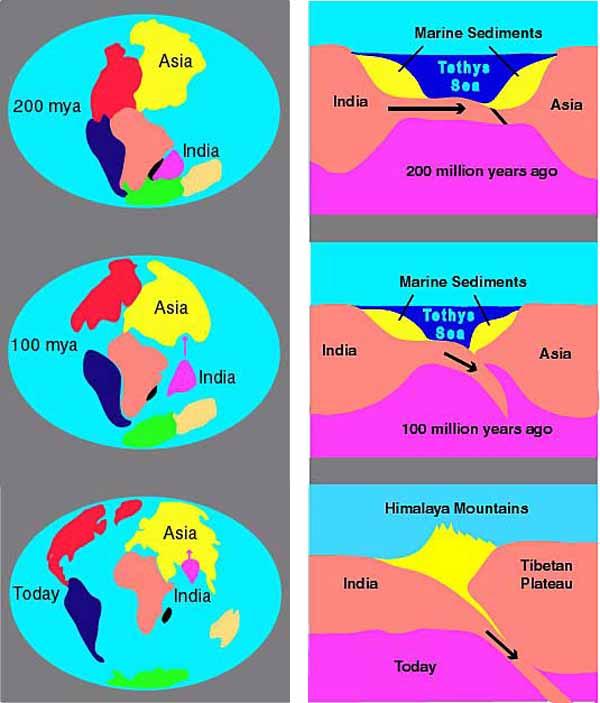 Как Индия и Евразия породили Гималаи и Тибет
