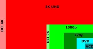 Digital video resolutions from VCD to 4K