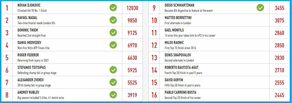 Состав участников турнира 2020 Nitto ATP Finals