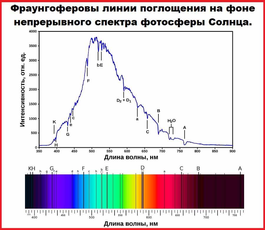 Фраунгоферовы линии поглощения на фоне непрерывного спектра фотосферы Солнца.