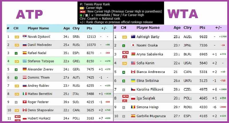 ATP WTA Live Rankings 2021.07.11