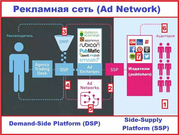 Рекламная сеть (Ad Network) как работает