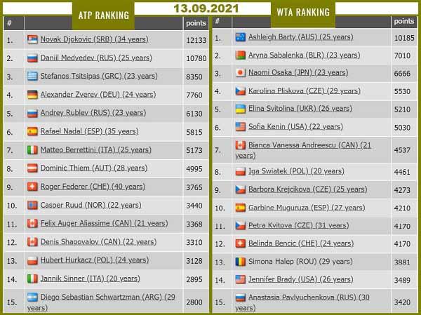 2021-09-13 ATP WTA Ranking